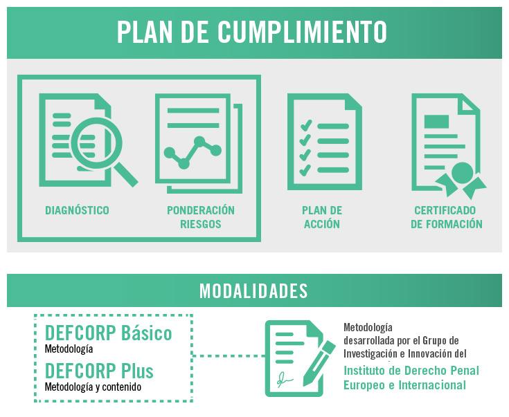 Plan de Cumplimiento